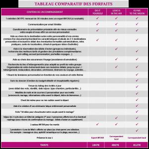 tableau comparatif Forfaits.pptx